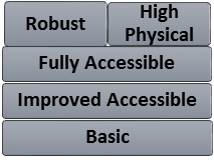 Design Standards NDIS